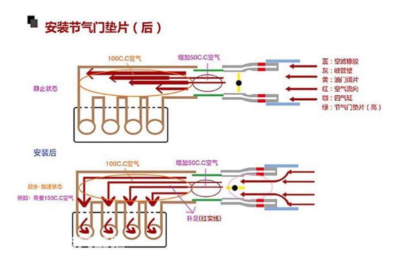 节气门垫片原理2