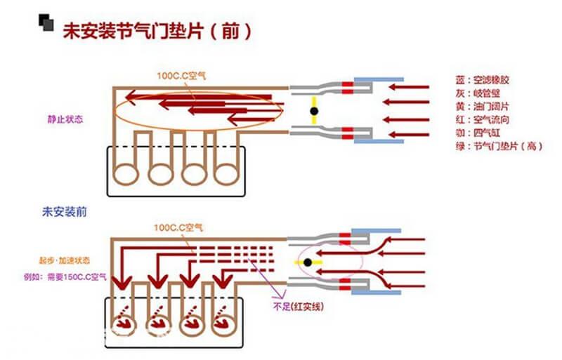 节气门垫片原理1