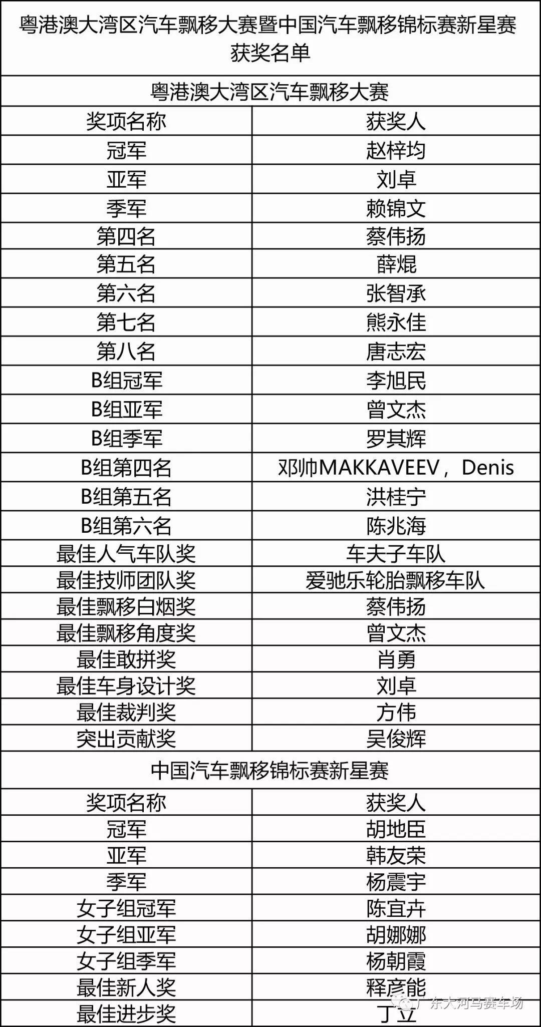 2018粤港澳大湾区赛车嘉年华圆满收官
